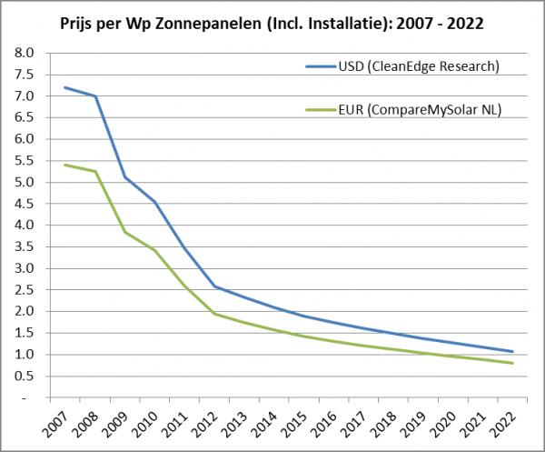 daling zonnepaneel prijzen
